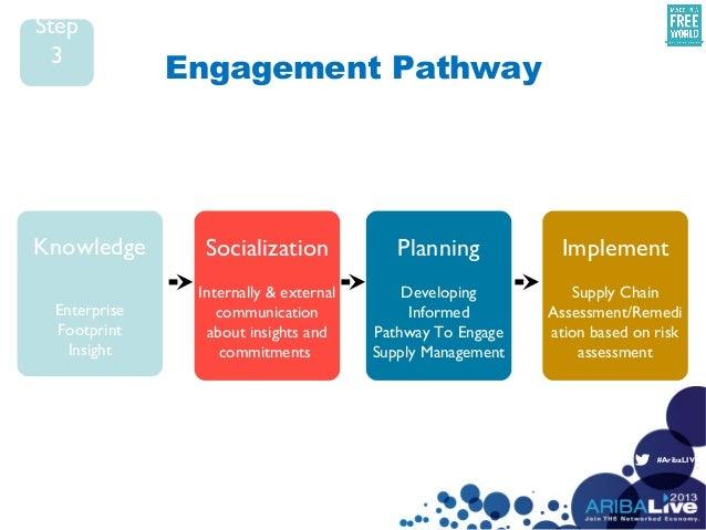 #AribaLIVEKnowledgeEnterpriseFootprintInsightSocializationInternally & externalcommunicationabout insights andcommitmentsP...