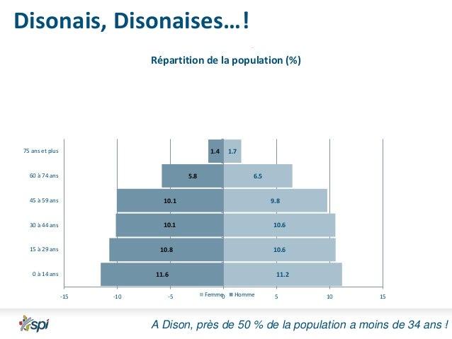 Disonais, Disonaises…! Répartition de la population (%)  37,31  75 ans et plus  1.4  60 à 74 ans  5.8  1.7  6.5  la popula...