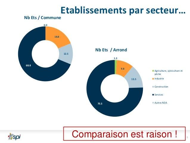 Etablissements par secteur…  Nb Ets / Commune 0.0  18.8  Nb Ets / Arrond 12.5 1.3  68.8 9.8  Agriculture, sylviculture et ...