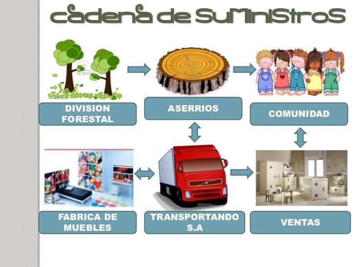 Maderas for Cadenas de muebles