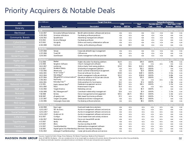 32 Priority Acquirers & Notable Deals ASI Blackbaud CyberGrants Sources: Capital IQ, Public Filings, Press Releases, Pitch...