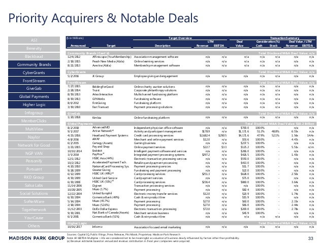 33 Priority Acquirers & Notable Deals ASI Blackbaud CyberGrants FrontStream Community Brands Global Payments Higher Logic ...