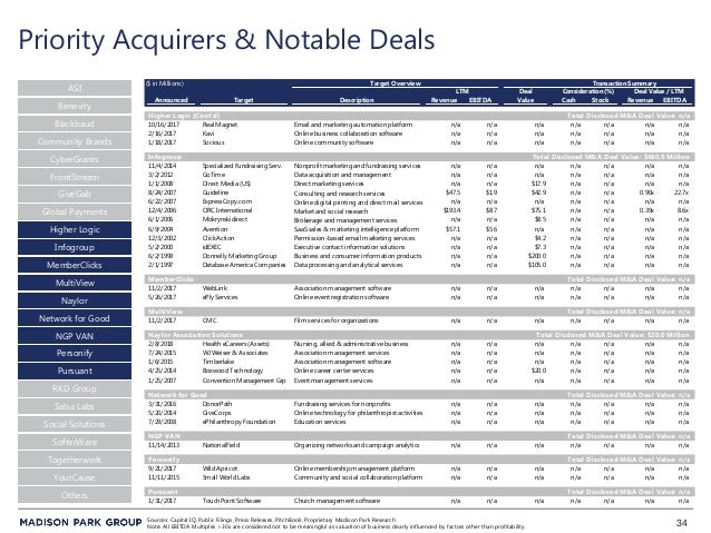 34 Priority Acquirers & Notable Deals ASI Blackbaud CyberGrants FrontStream Community Brands Global Payments Higher Logic ...