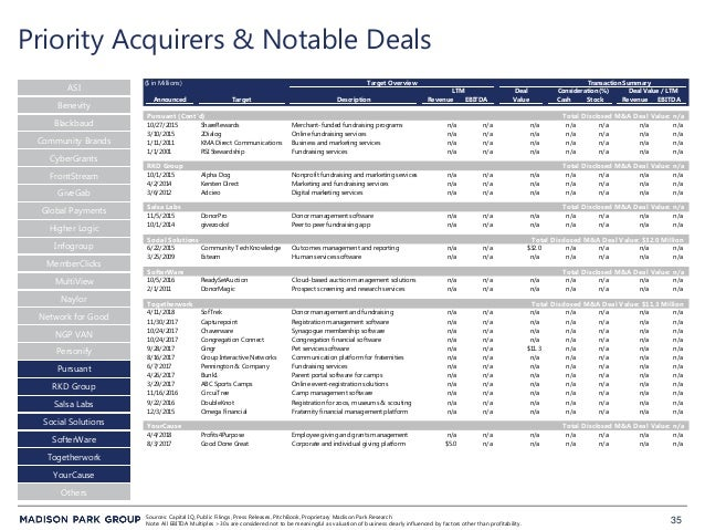 35 Priority Acquirers & Notable Deals ASI Blackbaud CyberGrants FrontStream Community Brands Global Payments Higher Logic ...