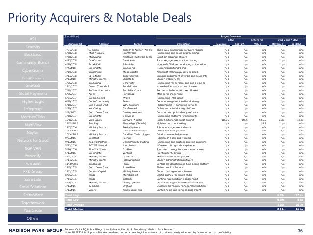 36 Priority Acquirers & Notable Deals Sources: Capital IQ, Public Filings, Press Releases, PitchBook, Proprietary Madison ...