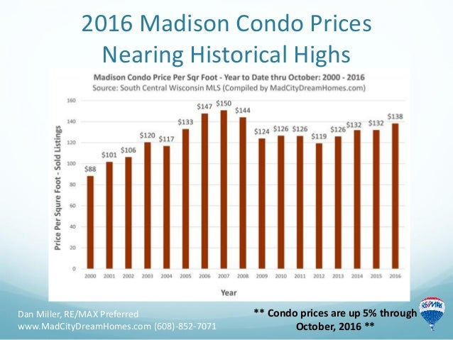 2016 Madison Condo Prices Nearing Historical Highs Dan Miller, RE/MAX Preferred www.MadCityDreamHomes.com (608)-852-7071 *...