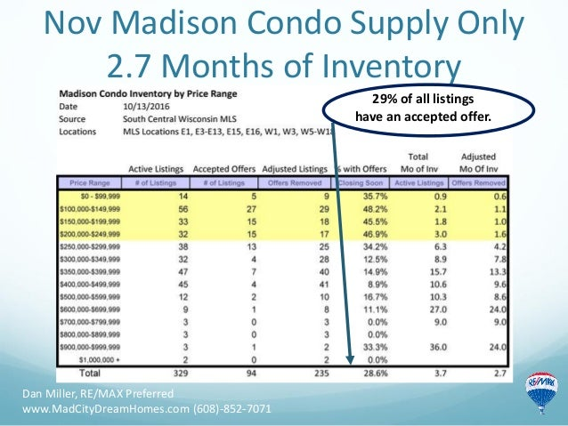 Nov Madison Condo Supply Only 2.7 Months of Inventory Dan Miller, RE/MAX Preferred www.MadCityDreamHomes.com (608)-852-707...