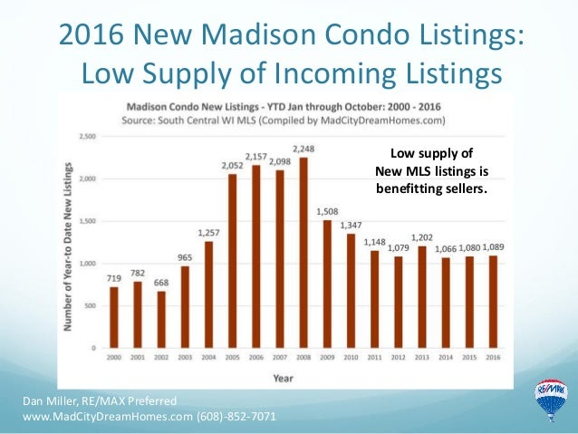 2016 New Madison Condo Listings: Low Supply of Incoming Listings Dan Miller, RE/MAX Preferred www.MadCityDreamHomes.com (6...