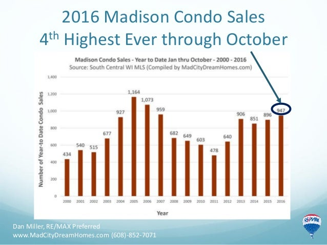 2016 Madison Condo Sales 4th Highest Ever through October Dan Miller, RE/MAX Preferred www.MadCityDreamHomes.com (608)-852...