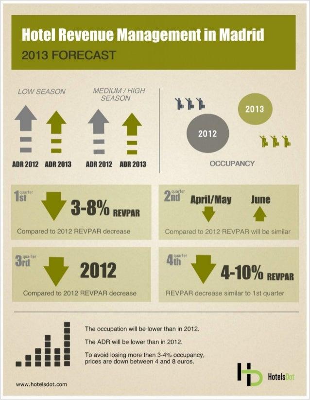 Madrid Revenue Management 2013