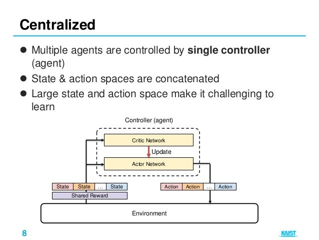 Deep Multi-agent Reinforcement Learning
