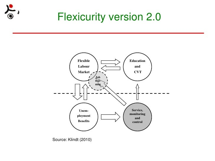 Flexibility security nexus the concept of flexicurity