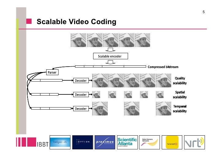 5  Scalable Video Coding