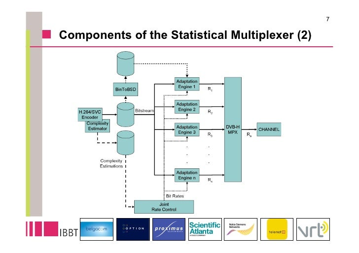 7  Components of the Statistical Multiplexer (2)