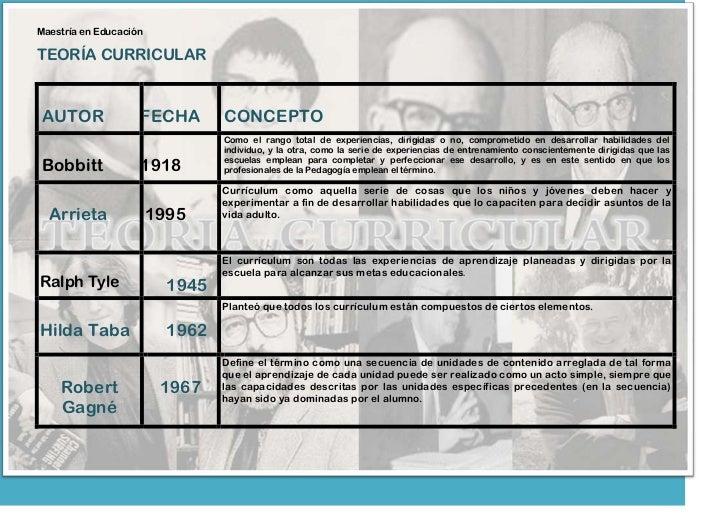 Maestría en EducaciónTEORÍA CURRICULARAUTOR               FECHA        CONCEPTO                                 Como el ra...