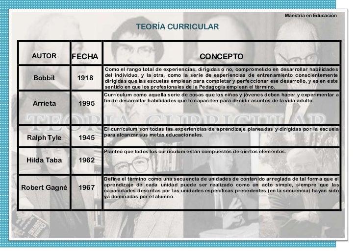 Maestría en Educación                                   TEORÍA CURRICULAR  AUTOR        FECHA                             ...