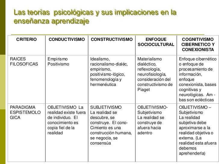 Las teorías psicológicas y sus implicaciones en la enseñanza aprendizajeCRITERIOS     CONDUCTIVISMO           CONSTRUCTIVI...