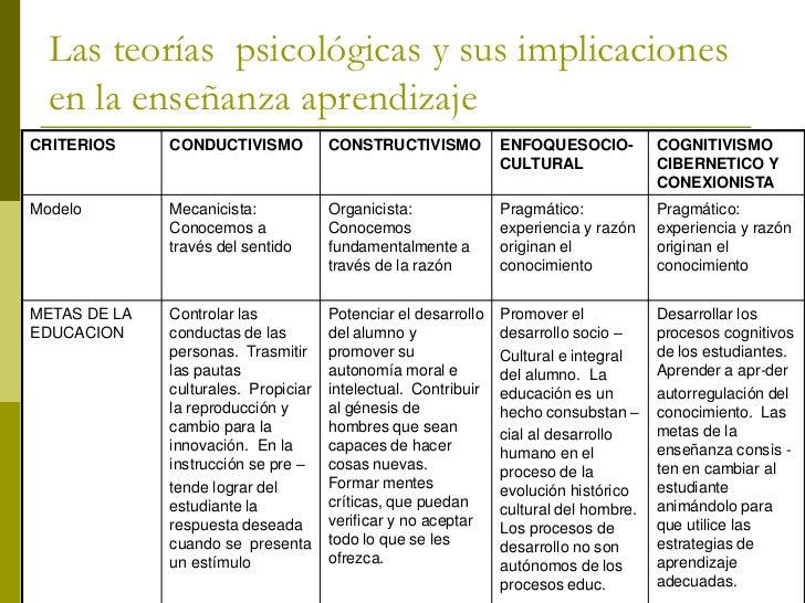 Las teorías psicológicas y sus implicaciones en la enseñanza aprendizajeCRITERIOS    CONDUCTIVISMO     CONSTRUCTIVISMO    ...