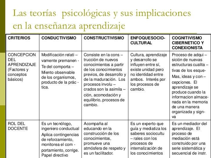 Las teorías psicológicas y sus implicaciones  en la enseñanza aprendizaje CRITERIO      CONDUCTIVISMO       CONSTRUCTIVISM...