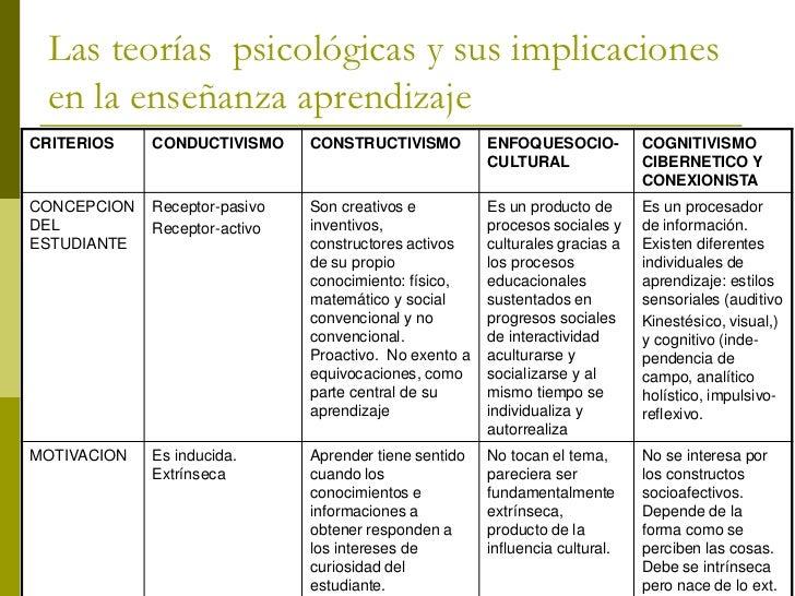 Las teorías psicológicas y sus implicaciones  en la enseñanza aprendizaje CRITERIO      CONDUCTIVISMO         CONSTRUCTIVI...