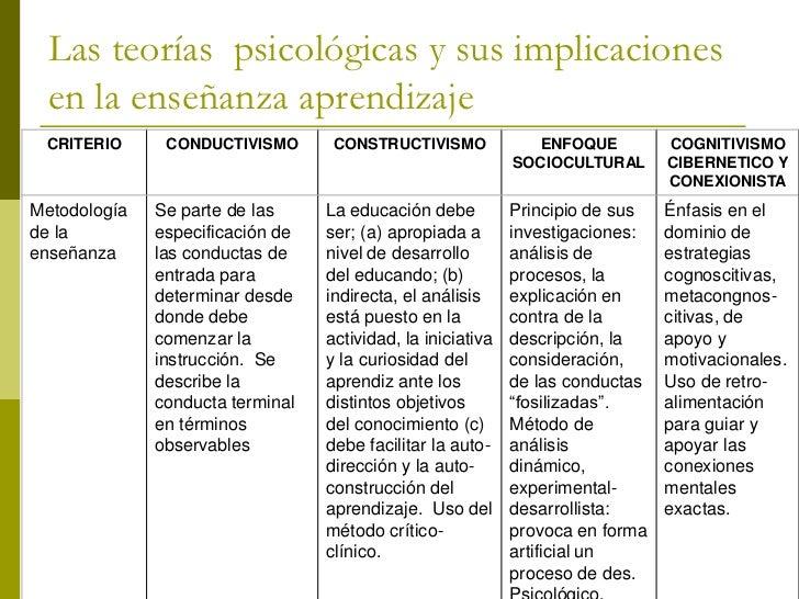 Las teorías psicológicas y sus implicaciones en la enseñanza aprendizaje CRITERIO    CONDUCTIVISMO     CONSTRUCTIVISMO    ...