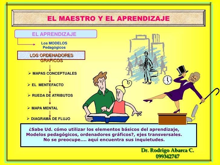 EL MAESTRO Y EL APRENDIZAJE<br />EL APRENDIZAJE<br />Los MODELOS Pedagógicos<br />LOS ORDENADORES GRAFICOS<br /><ul><li>MA...
