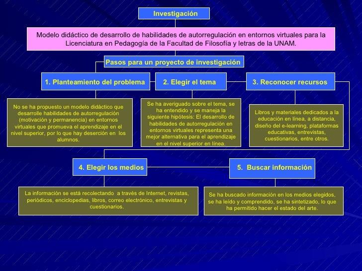 Investigación 1. Planteamiento del problema   2. Elegir el tema  3. Reconocer recursos No se ha propuesto un modelo didáct...