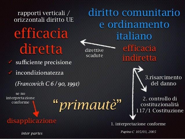 """interpretazione conforme si praeter, no* contra legem disapplicazione rispetto principi fondamentali dell'ordinamento (""""co..."""