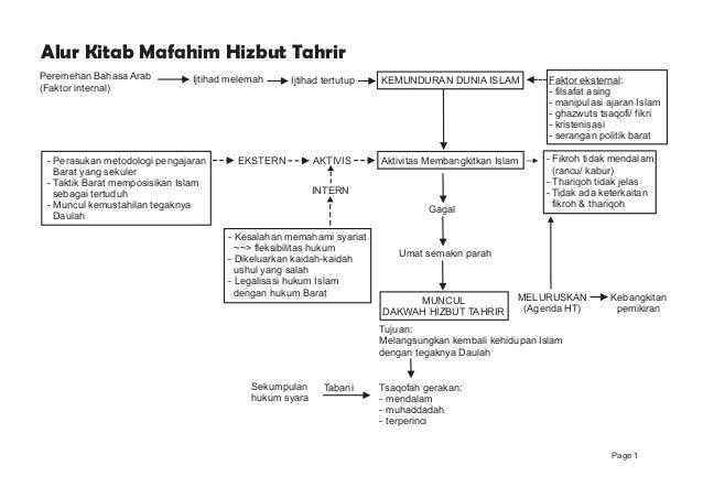 Alur Kitab Mafahim Hizbut Tahrir Peremehan Bahasa Arab (Faktor internal) Ijtihad melemah Ijtihad tertutup KEMUNDURAN DUNIA...