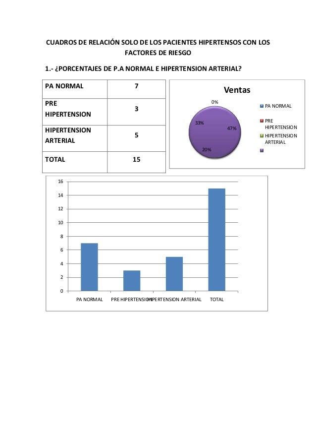 CUADROS DE RELACIÓN SOLO DE LOS PACIENTES HIPERTENSOS CON LOS                     FACTORES DE RIESGO1.- ¿PORCENTAJES DE P....