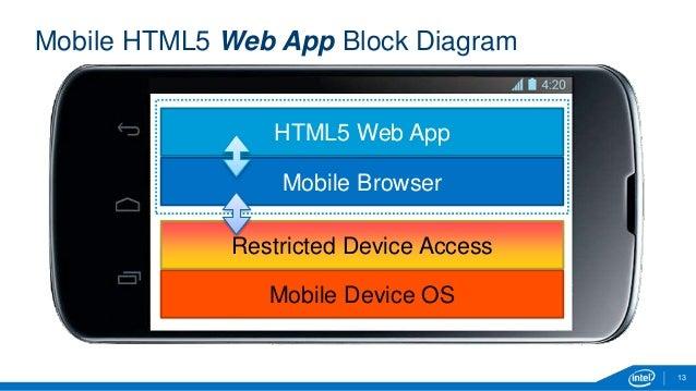Crosswalk and the intel xdk distribution 13 mobile html5 web app block diagram ccuart Choice Image