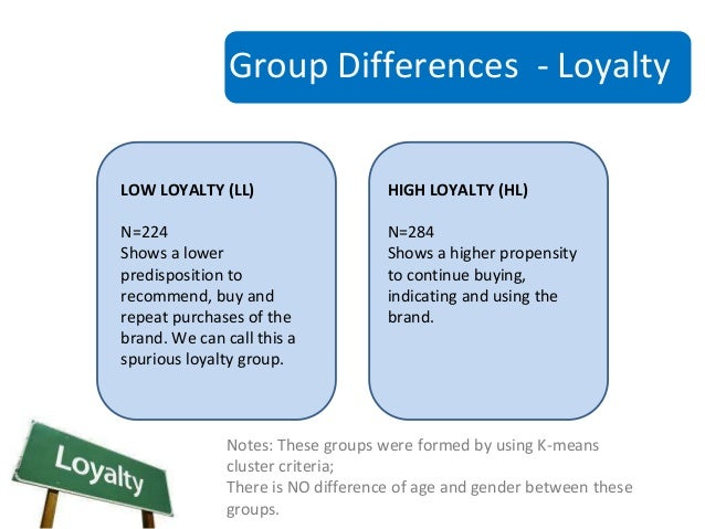 Brand Relationship Quality And The Implications For Loyalty