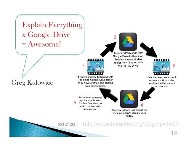 Explain Everything x Google Drive = Awesome!  Greg Kulowiec  source:  http://edtechteacher.org/blog/?p=1451 18