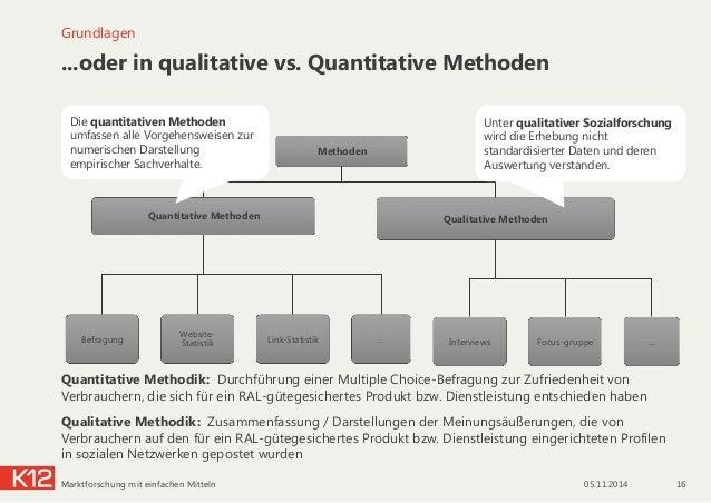 ...oder in qualitative vs. Quantitative Methoden Grundlagen Methoden Quantitative Methoden Befragung Website- Statistik Li...