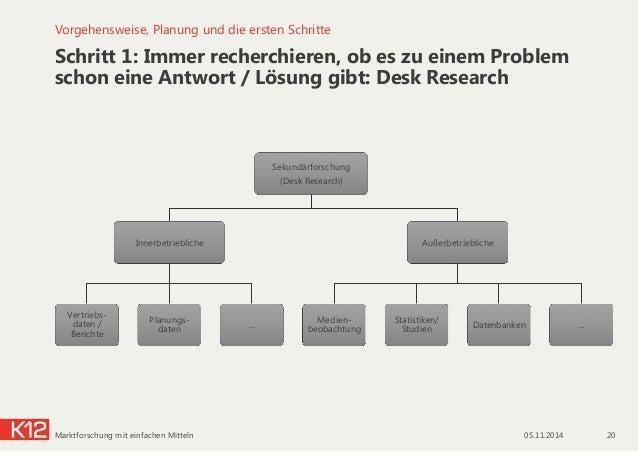 Sekundärforschung (Desk Research) Innerbetriebliche Vertriebs- daten / Berichte Planungs- daten … Außerbetriebliche Medien...