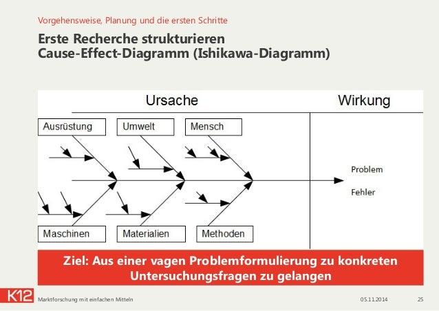 Erste Recherche strukturieren Cause-Effect-Diagramm (Ishikawa-Diagramm) Vorgehensweise, Planung und die ersten Schritte Z...