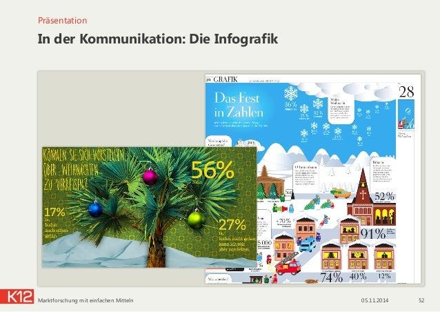 In der Kommunikation: Die Infografik Präsentation 05.11.2014 52Marktforschung mit einfachen Mitteln