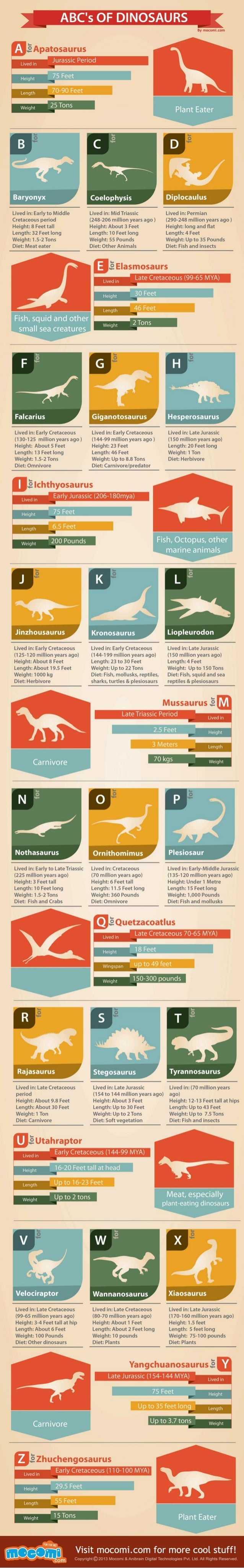 A to Z of Dinosaurs Facts - Mocomi com