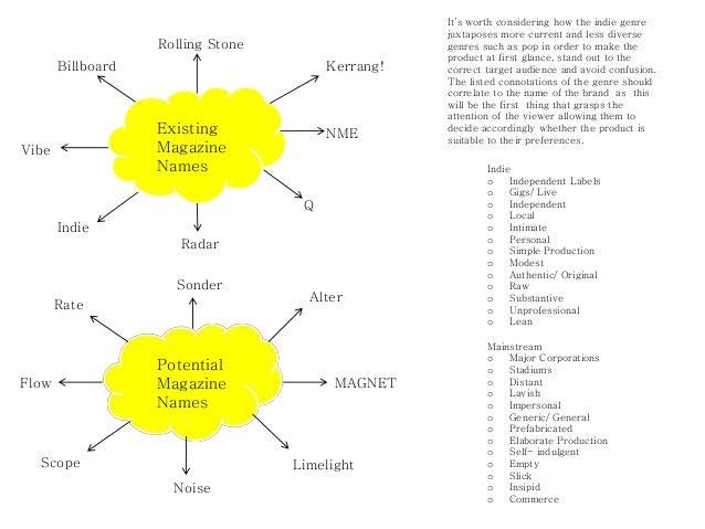 Magazine name research Slide 2
