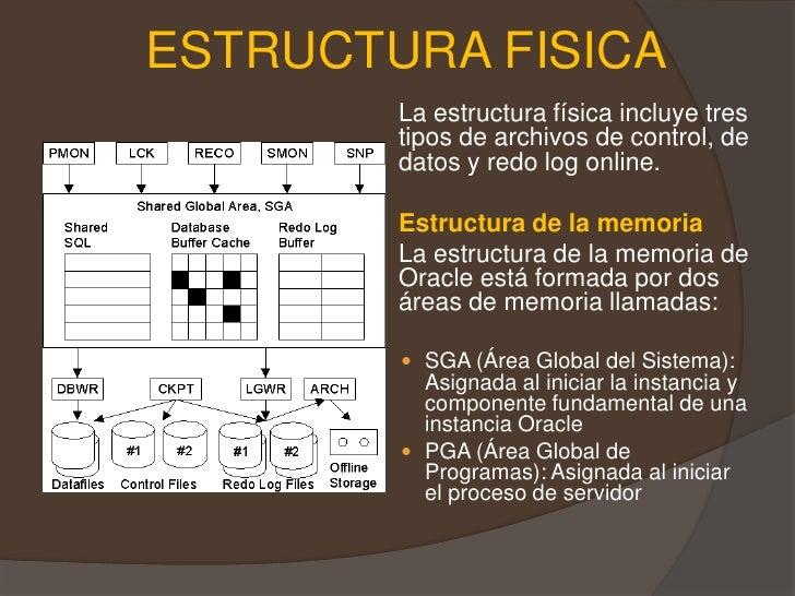 Administracion De Base De Datos Oracle