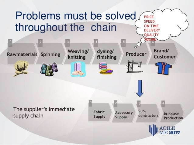 a conceptual framework for supply chain Assessing supply chain flexibility: a conceptual framework and case study i  nyoman pujawan center for supply chain and e-business management.