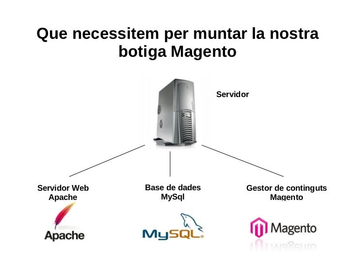 Que necessitem per muntar la nostra botiga Magento Servidor Web Apache Base de dades MySql Gestor de continguts Magento Se...