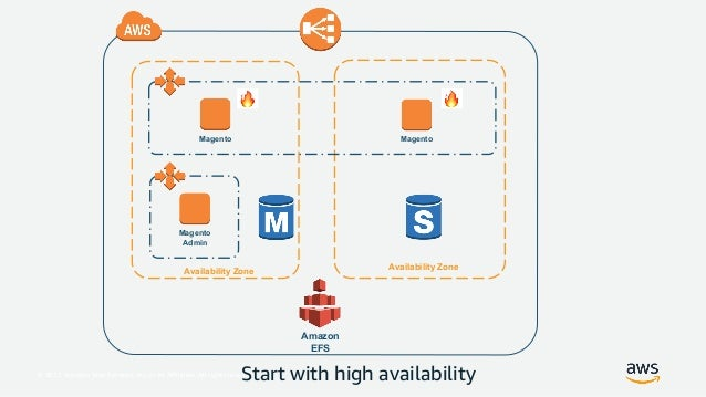 Best Practices for Deploying Magento on AWS