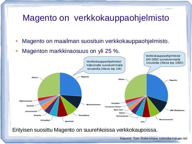 Magento perusteet Slide 2