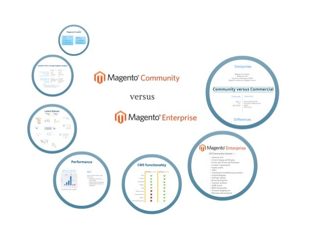 Magento Community versus Enterprise