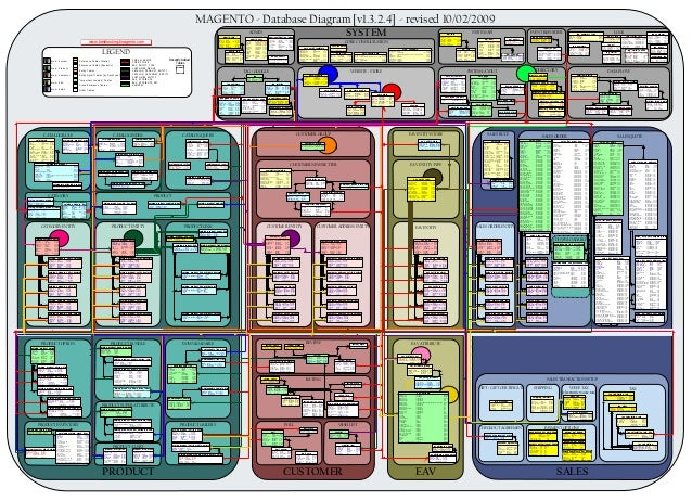 MAGENTO - Database Diagram [v1.3.2.4] - revised 10/02/2009                                                                ...
