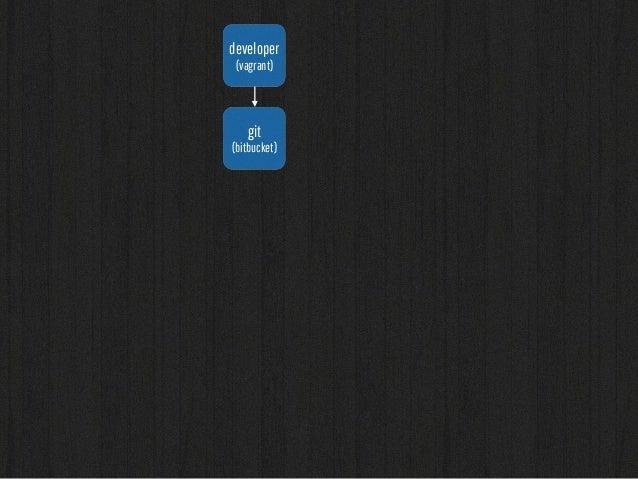 developer  (vagrant)  git  (bitbucket)  hipchat fabric  redmine  datadog  tests  jenkins  develop  integration  staging  p...