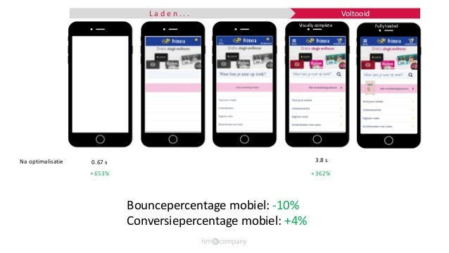 VoltooidL a d e n . . . Visually complete Fully loaded 0.67 s 3.8 sNa optimalisatie + 653% + 362% Bouncepercentage mobiel:...