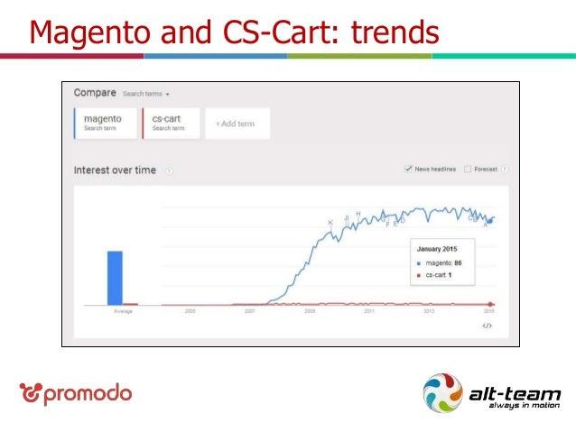 CS-Cart VS Magento: platforms best features, customization tips and m…