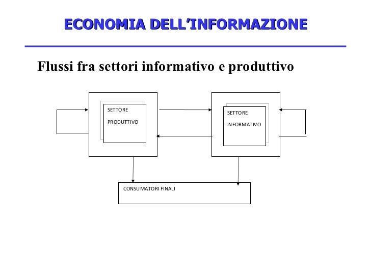 ECONOMIA DELL'INFORMAZIONE <ul><li>Flussi fra settori informativo e produttivo </li></ul>SETTORE PRODUTTIVO SETTORE INFORM...